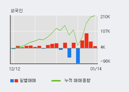 '켐온' 10% 이상 상승, 최근 3일간 외국인 대량 순매수