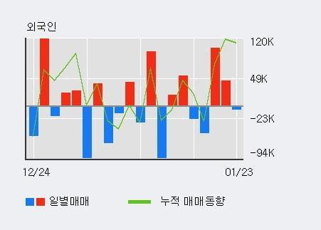 '케이엠제약' 15% 이상 상승, 전일 외국인 대량 순매수