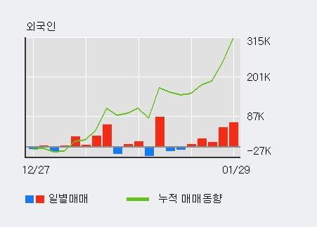 '슈프리마' 10% 이상 상승, 외국인 5일 연속 순매수(16.4만주)