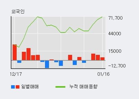 '명성티엔에스' 10% 이상 상승, 최근 3일간 외국인 대량 순매수