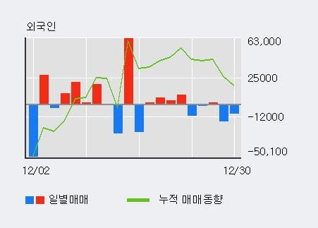 '현대건설기계' 5% 이상 상승, 기관 3일 연속 순매수(2.9만주)