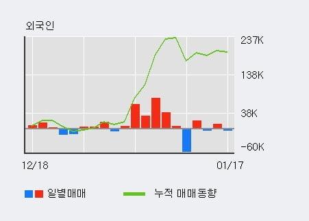 '아시아나IDT' 5% 이상 상승, 최근 5일간 외국인 대량 순매도