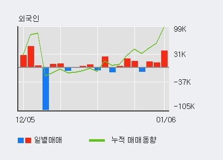 '위지윅스튜디오' 10% 이상 상승, 전일 외국인 대량 순매수