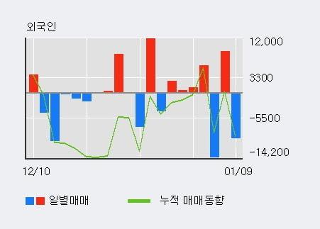 '티움바이오' 10% 이상 상승, 주가 상승세, 단기 이평선 역배열 구간