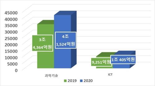 올해 과학기술·ICT 연구에 5조1천929억원 투입