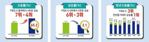 부산 고용률 10개월째 개선…2012년 이후 청년고용률 최대