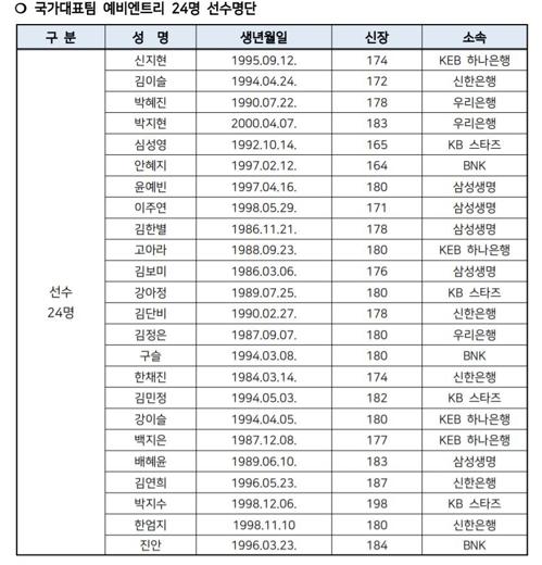 박지수 등 여자농구 올림픽 예선 엔트리 24명 선발