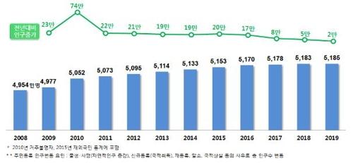 주민등록인구 5185만명 '제자리걸음'…고령화 가속