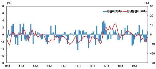작년 12월 수출물가 전월대비 0.8%↑…환율·유가 영향