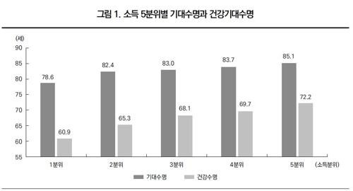 """고소득자-저소득자 건강수명 11년 격차…""""건강불평등 심각"""""""