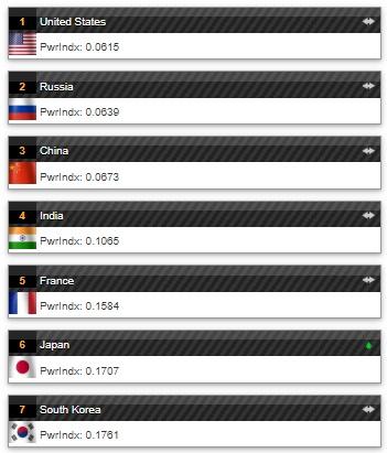 국가별 군사력 평가서 한국 7위·북한 18위…1위는 미국