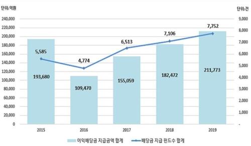 작년 펀드 이익배당금 21조원…16.1% 늘어