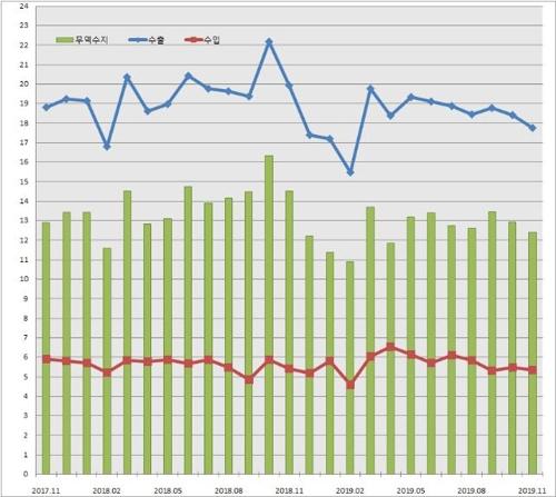 충북 '불황형 흑자' 탈출…지난해 12월 수출·수입 동반 반등