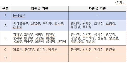 '공관장 갑질' '외교결례' 외교부, 정부기관 중 업무평가 최하위
