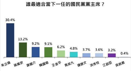 대만 국민당 선거참패  '후폭풍'…우둔이 주석 등 지도부 총사퇴
