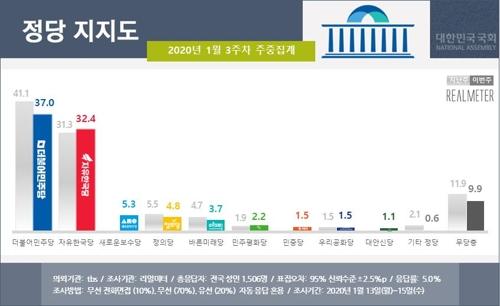 문 대통령 국정지지도, 3.7%p 내린 45.1%…부정평가 50% 넘겨[리얼미터]