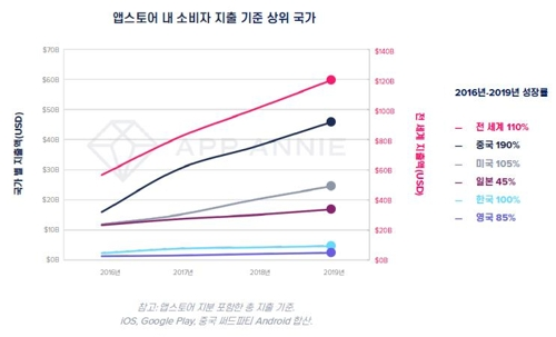 """앱애니 """"한국 소비자 작년 앱 지출액 5.8조원…3년 새 2배↑"""""""