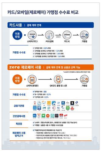 강원상품권 5월부터 전자상품권 도입…200억 규모 발행 예정