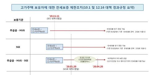 """20일부터 9억원 넘는 주택보유자 전세대출 금지…""""갭투자 차단""""(종합)"""