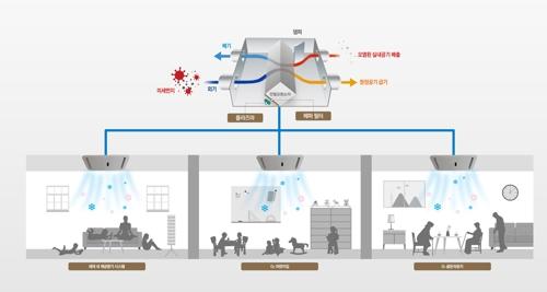 현대건설, 미세먼지 저감 솔루션 'H 클린알파 플러스' 개발