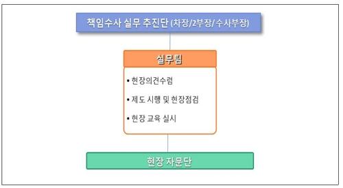 경찰청 책임수사추진본부 발족…수사권 조정 시행령 제정 대응