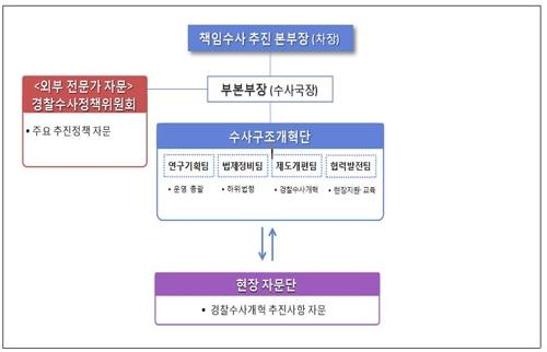 경찰청, 책임수사추진본부 발족…수사권조정 시행령 제정 대응(종합)