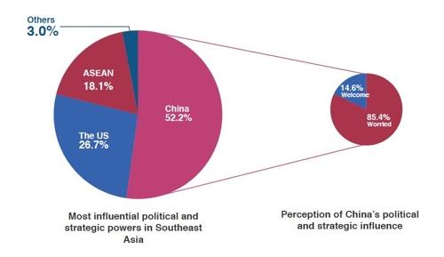 """""""아세안, 가장 영향력 있는 국가로 '중국' 꼽아…우려도 커"""""""
