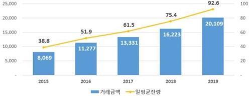작년 기관간 레포 거래 24% 증가