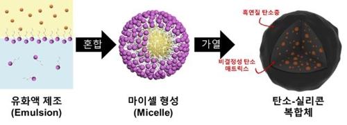"""KIST, 리튬전지용 탄소-실리콘 음극재 개발…""""대용량 고속충전"""""""