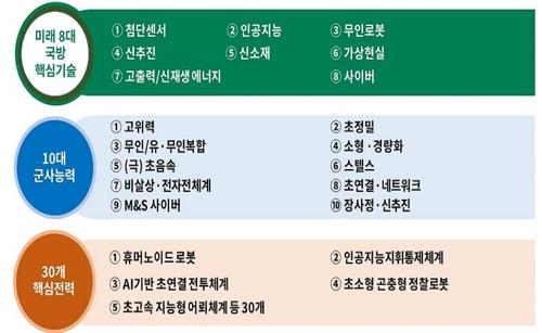 """한미연합훈련 조정 시행…""""올해 전작권 실질적 전환단계 목표"""""""
