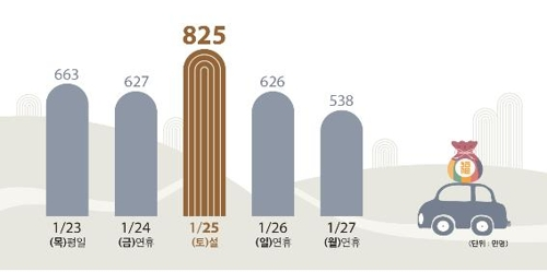 """설 민족대이동…""""귀성 24일 오전, 귀경 25일 오후 가장 혼잡"""""""