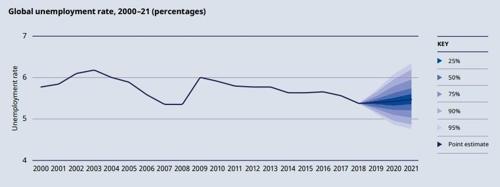 """ILO """"올해 전세계 실업자, 작년보다 늘어난 1억9천만명"""""""