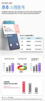 """후후 """"2019년 스팸전화 신고 2천161만건…전년 대비 33%↑"""""""
