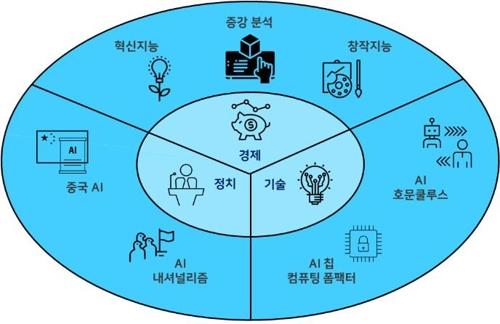 올해 주목해야 할 인공지능 트랜드는…중국·내셔널리즘 등