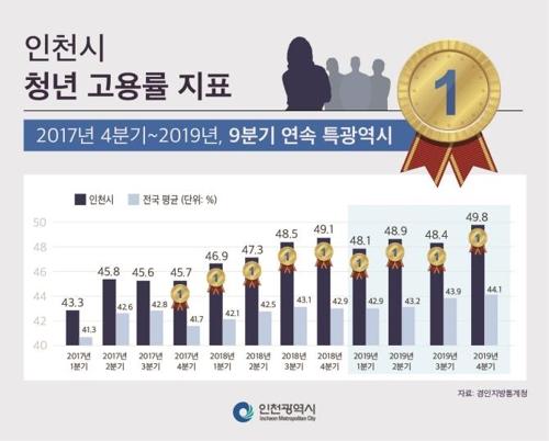 인천시, 청년 기 살리기 사업 확대…창업·취업 지원