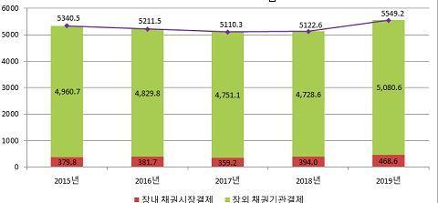 작년 예탁원 통한 채권결제대금 5천549조원…8.3% 증가