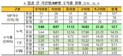 '만능통장' ISA 누적수익률 12.7%…한 달간 1.61%p↑