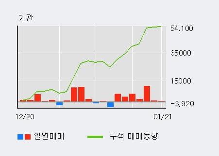 '하이트진로홀딩스' 52주 신고가 경신, 기관 6일 연속 순매수(2.9만주)