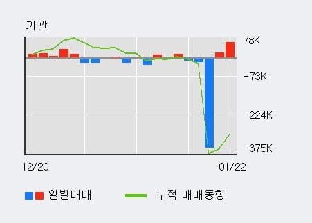 '롯데지주' 5% 이상 상승, 전일 기관 대량 순매수