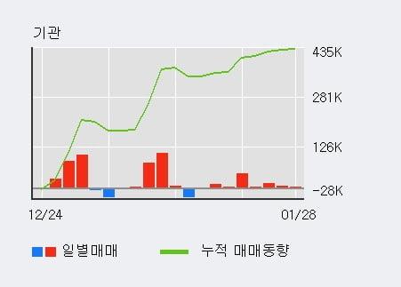 '코스모신소재' 5% 이상 상승, 기관 3일 연속 순매수(1.5만주)