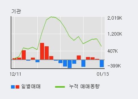 '삼성전자우' 52주 신고가 경신, 기관 3일 연속 순매수(22.5만주)