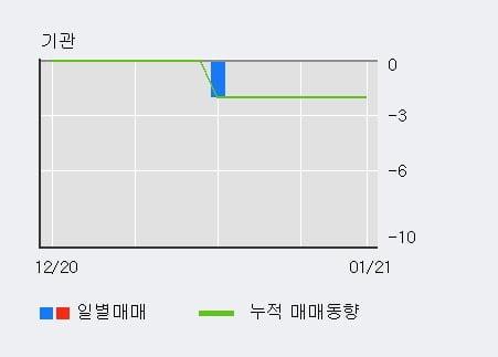 '삼아제약' 10% 이상 상승, 외국인 3일 연속 순매수(1,209주)