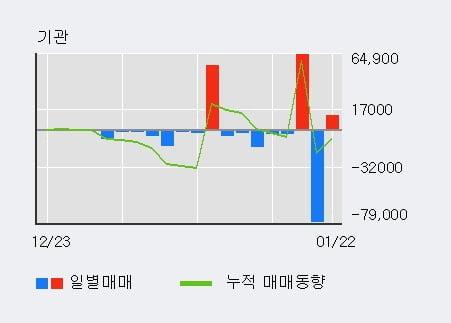 '진원생명과학' 상한가↑ 도달, 주가 상승 중, 단기간 골든크로스 형성