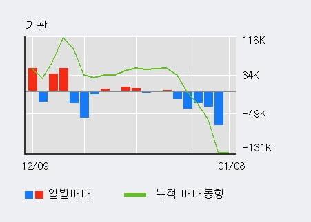 '신성이엔지' 5% 이상 상승, 단기·중기 이평선 정배열로 상승세