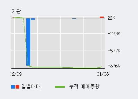 '한국정보통신' 15% 이상 상승, 전일 기관 대량 순매수