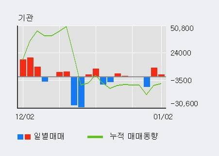 '에스텍파마' 10% 이상 상승, 외국인 5일 연속 순매수(22.0만주)
