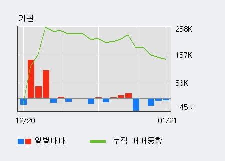 '아이앤씨' 10% 이상 상승, 최근 5일간 외국인 대량 순매도