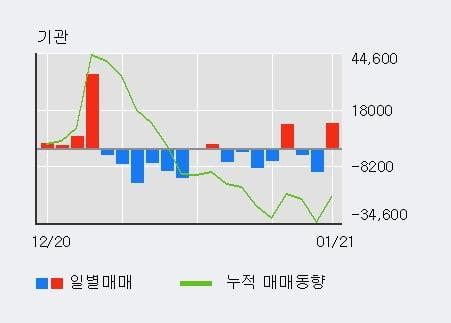 '리노공업' 52주 신고가 경신, 전일 기관 대량 순매수