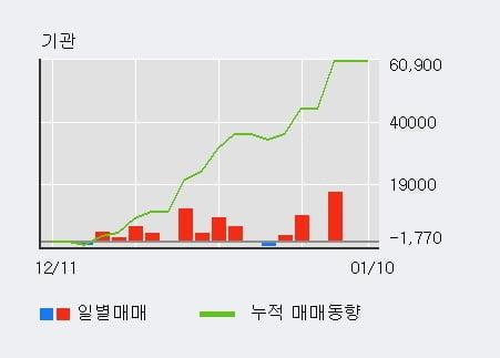'남화토건' 52주 신고가 경신, 단기·중기 이평선 정배열로 상승세