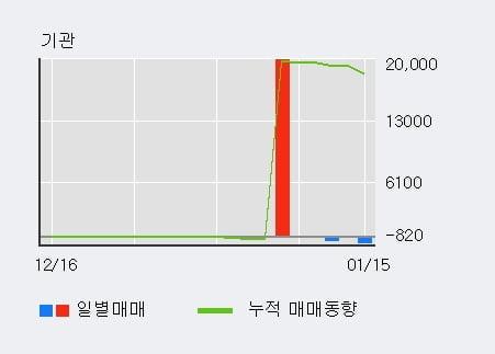 '에코캡' 10% 이상 상승, 외국인 3일 연속 순매수(1.6만주)